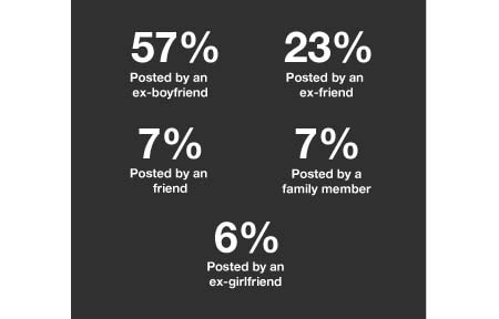 Revenge porn statistics stating that most revenge porn is posted on social media by an ex boyfreind