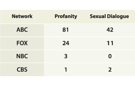 TV network table comparing how much profanity and sexual dialogue each channel has