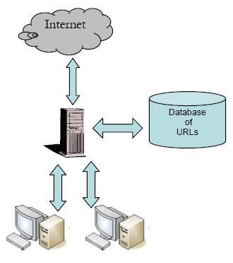 How typical filters analyze URLs