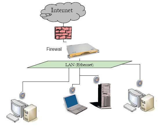 LAN Layout Diagram with ContentProtect